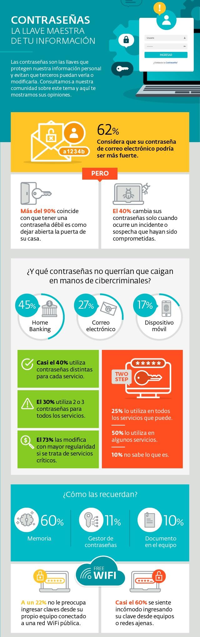 infografia-ESET-contrasenas
