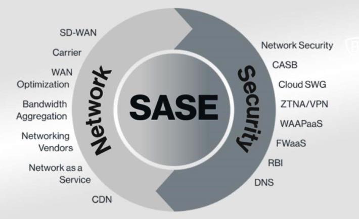 arquitectura-SASE